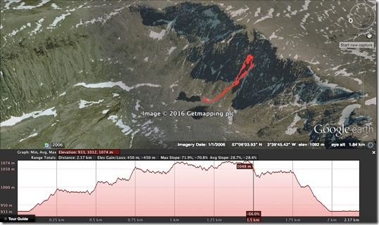 Cairngorms Ice Climb - Garmin Fenix Google Earth Elevation Profile