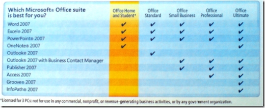 Microsoft Office 2007 Suite Comparison