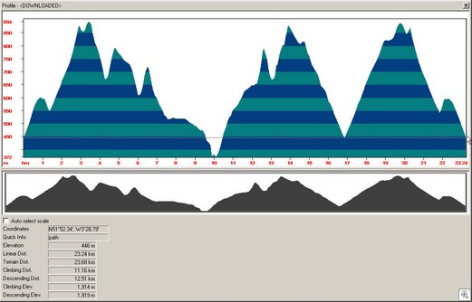 Brecon Beacons 8 Peaks Elevation Profile